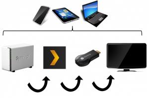 Du NAS au serveur Plex, au Chromecast à la télé, commandé par tout électronique sur cette terre.