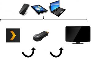 Du serveur Plex au Chromecast à la télé, contrôlé par téléphone/tablette/laptop.