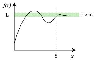 Fonction mathématique convergente: malgré les fluctuations, ça finit quelque part.